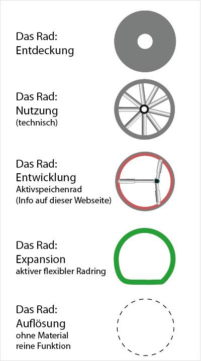 Geschichte Des Rades